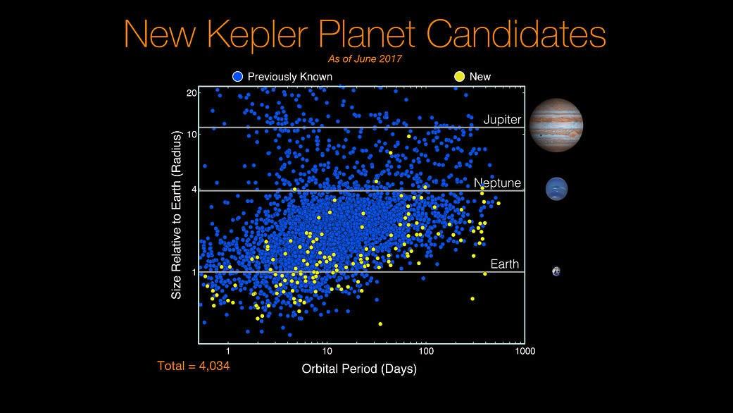 Зонд «Кеплер» обнаружил 10 экзопланет, схожих по размеру с Землёй